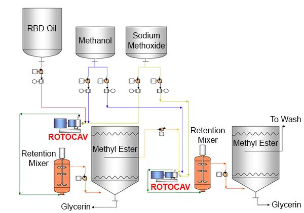 Prozessschema zur Herstellung von Biodiesel mit ROTOCAV hydrodynamischer Kavitator - kontinuierlicher Prozess
