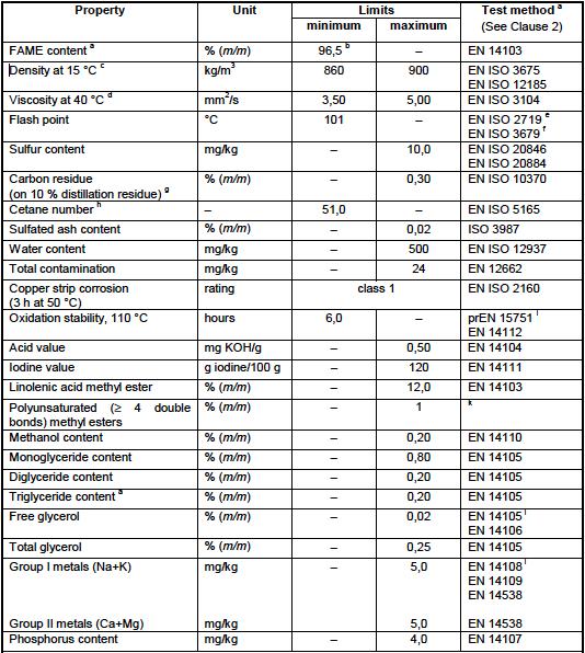 EN-14214 standard